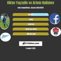 Viktor Fayzulin vs Artem Kulishev h2h player stats
