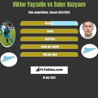 Viktor Fayzulin vs Daler Kuzyaev h2h player stats