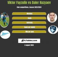 Wiktor Fajzulin vs Daler Kuzyaev h2h player stats