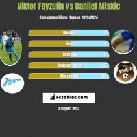 Viktor Fayzulin vs Danijel Miskic h2h player stats