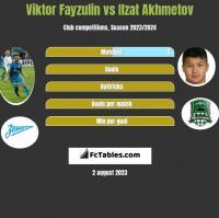 Viktor Fayzulin vs Ilzat Akhmetov h2h player stats