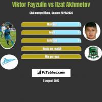 Wiktor Fajzulin vs Izat Achmetow h2h player stats