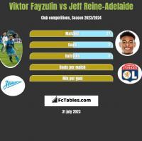 Viktor Fayzulin vs Jeff Reine-Adelaide h2h player stats