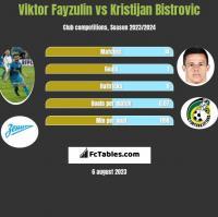 Wiktor Fajzulin vs Kristijan Bistrovic h2h player stats