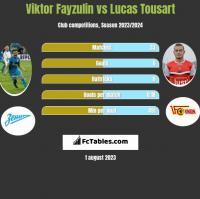 Viktor Fayzulin vs Lucas Tousart h2h player stats