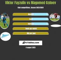 Viktor Fayzulin vs Magomed Ozdoev h2h player stats