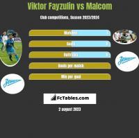 Wiktor Fajzulin vs Malcom h2h player stats