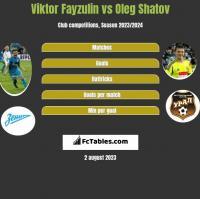Viktor Fayzulin vs Oleg Shatov h2h player stats
