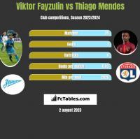 Viktor Fayzulin vs Thiago Mendes h2h player stats