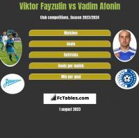 Viktor Fayzulin vs Vadim Afonin h2h player stats