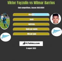 Viktor Fayzulin vs Wilmar Barrios h2h player stats