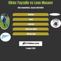 Viktor Fayzulin vs Leon Musaev h2h player stats