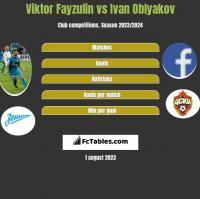 Wiktor Fajzulin vs Ivan Oblyakov h2h player stats