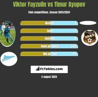 Viktor Fayzulin vs Timur Ayupov h2h player stats