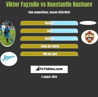 Wiktor Fajzulin vs Konstantin Kuchaev h2h player stats