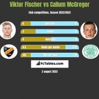 Viktor Fischer vs Callum McGregor h2h player stats