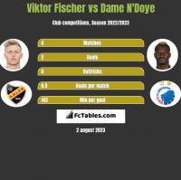 Viktor Fischer vs Dame N'Doye h2h player stats
