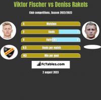 Viktor Fischer vs Deniss Rakels h2h player stats