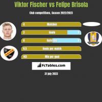 Viktor Fischer vs Felipe Brisola h2h player stats