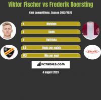 Viktor Fischer vs Frederik Boersting h2h player stats