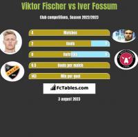 Viktor Fischer vs Iver Fossum h2h player stats