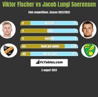 Viktor Fischer vs Jacob Lungi Soerensen h2h player stats