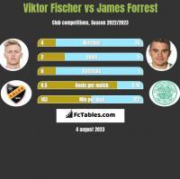 Viktor Fischer vs James Forrest h2h player stats