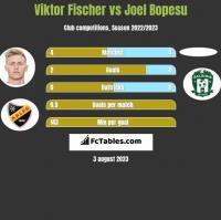 Viktor Fischer vs Joel Bopesu h2h player stats