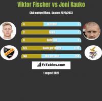 Viktor Fischer vs Joni Kauko h2h player stats