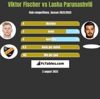 Viktor Fischer vs Lasha Parunashvili h2h player stats