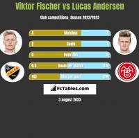Viktor Fischer vs Lucas Andersen h2h player stats