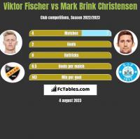 Viktor Fischer vs Mark Brink Christensen h2h player stats