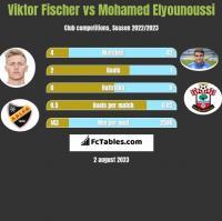Viktor Fischer vs Mohamed Elyounoussi h2h player stats