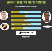 Viktor Fischer vs Pieros Sotiriou h2h player stats