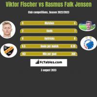 Viktor Fischer vs Rasmus Falk Jensen h2h player stats