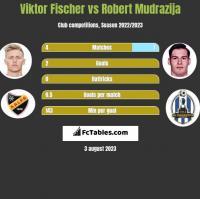 Viktor Fischer vs Robert Mudrazija h2h player stats