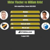 Viktor Fischer vs William Kvist h2h player stats