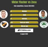 Viktor Fischer vs Zeca h2h player stats