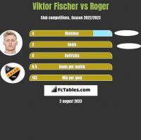 Viktor Fischer vs Roger h2h player stats