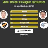 Viktor Fischer vs Magnus Christensen h2h player stats
