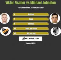 Viktor Fischer vs Michael Johnston h2h player stats