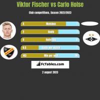 Viktor Fischer vs Carlo Holse h2h player stats