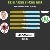 Viktor Fischer vs Jonas Wind h2h player stats
