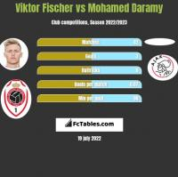 Viktor Fischer vs Mohamed Daramy h2h player stats