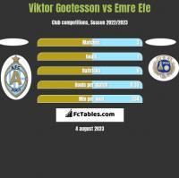 Viktor Goetesson vs Emre Efe h2h player stats