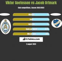 Viktor Goetesson vs Jacob Ortmark h2h player stats