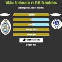 Viktor Goetesson vs Erik Grandelius h2h player stats