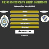 Viktor Goetesson vs Villiam Dahlstroem h2h player stats