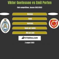Viktor Goetesson vs Emil Porten h2h player stats