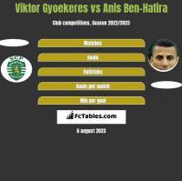 Viktor Gyoekeres vs Anis Ben-Hatira h2h player stats